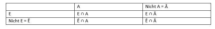Tabelle_Wahrscheinlichkeitsrechung