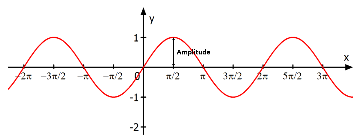 Amplitude Sinusfunktion